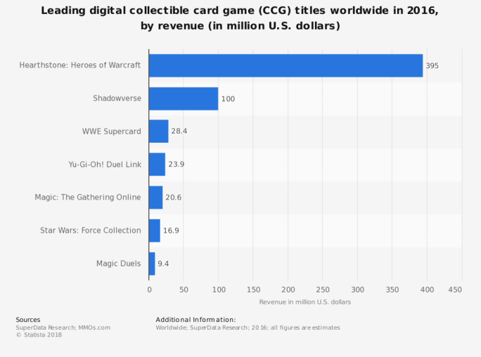 statistic_id666594_leading-digital-ccg-titles-in-2016-by-revenue